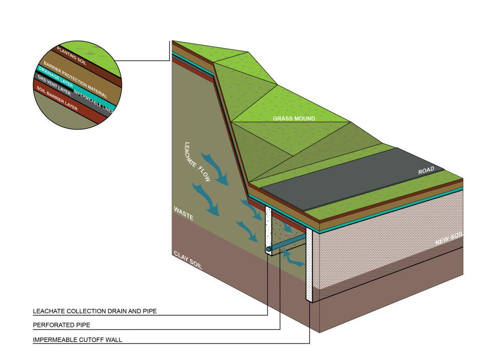 Leachate Axon Diagram